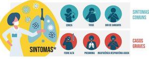 O que você precisa saber sobre o Corona Vírus – COVID – 19